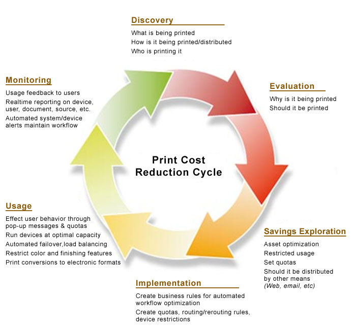 Reducing Print costs